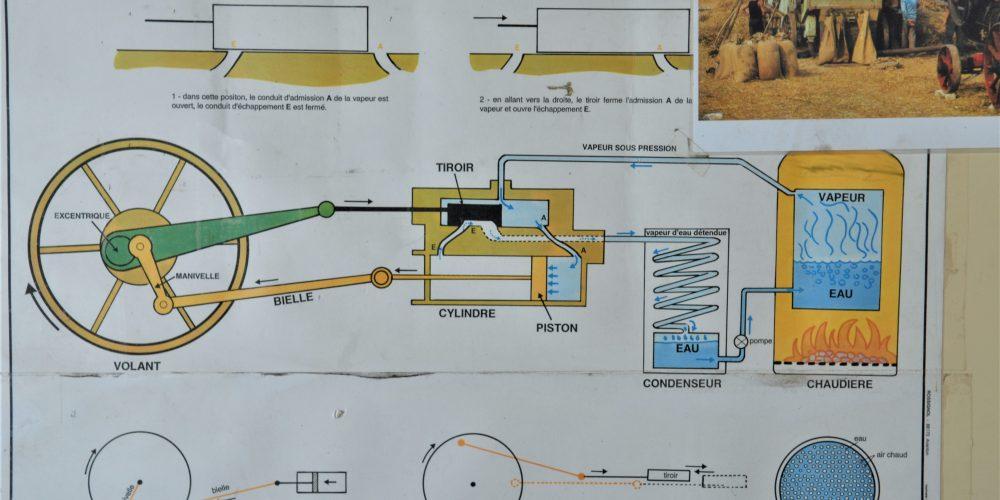 Schéma machine à vapeur